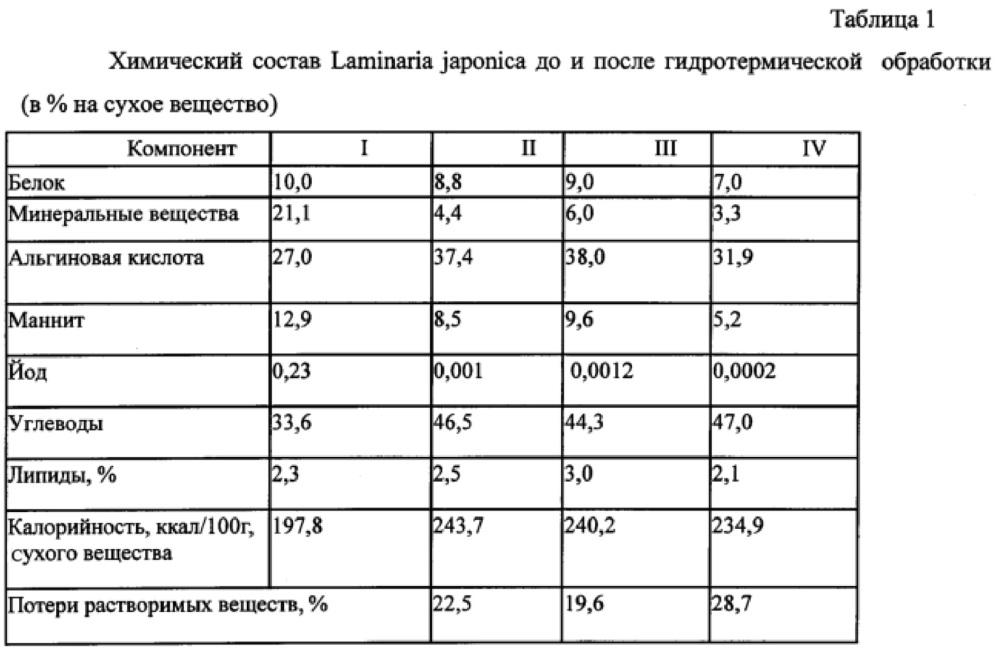Способ получения функционального пищевого полуфабриката из ламинарии