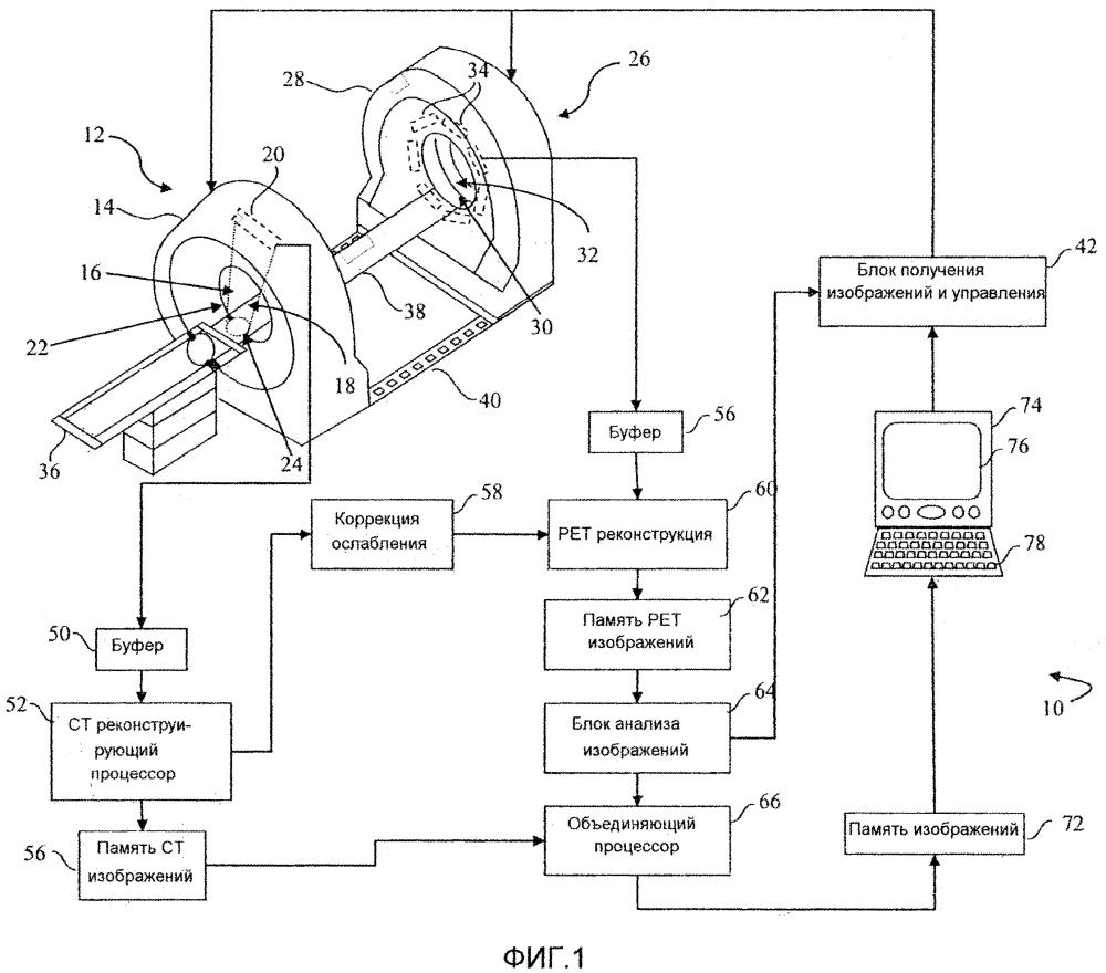 Протокол с оптимизацией дозы для коррекции ослабления и определения местоположения на гибридных сканерах