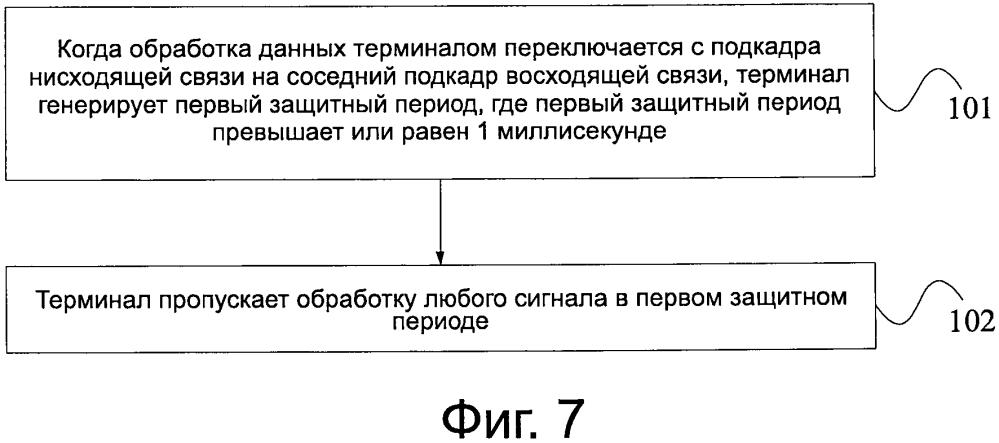 Полудуплексный способ дуплексной связи с частотным разделением, базовая станция и терминал