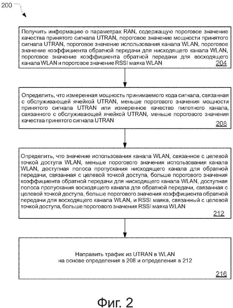 Системы, устройства и способы межсетевого взаимодействия сети универсальной системы (umts) мобильной связи и беспроводной локальной сети (wlan)