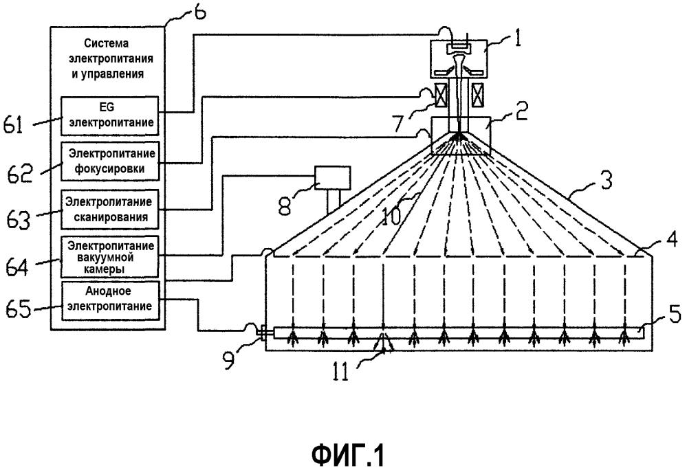 Устройство и способ получения распределенных рентгеновских лучей