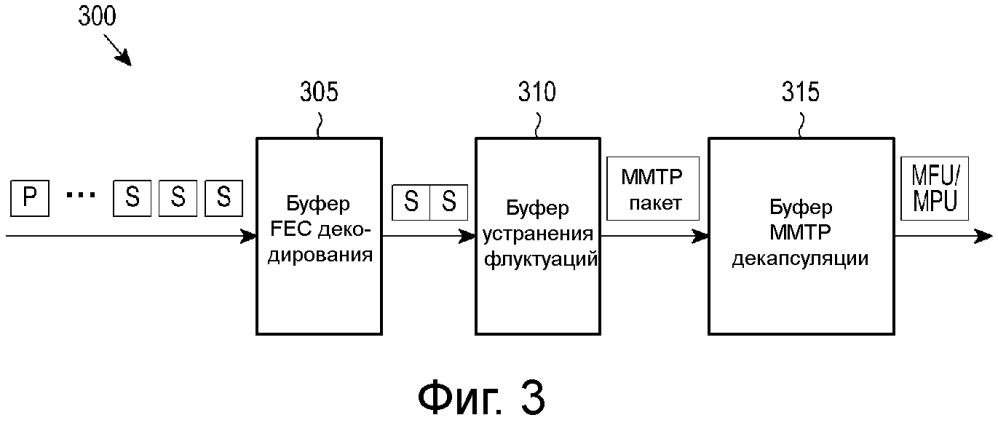 Способ и устройство для управления доставкой медиаданных
