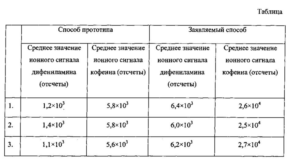 Способ масс-спектрометрического анализа газообразных веществ