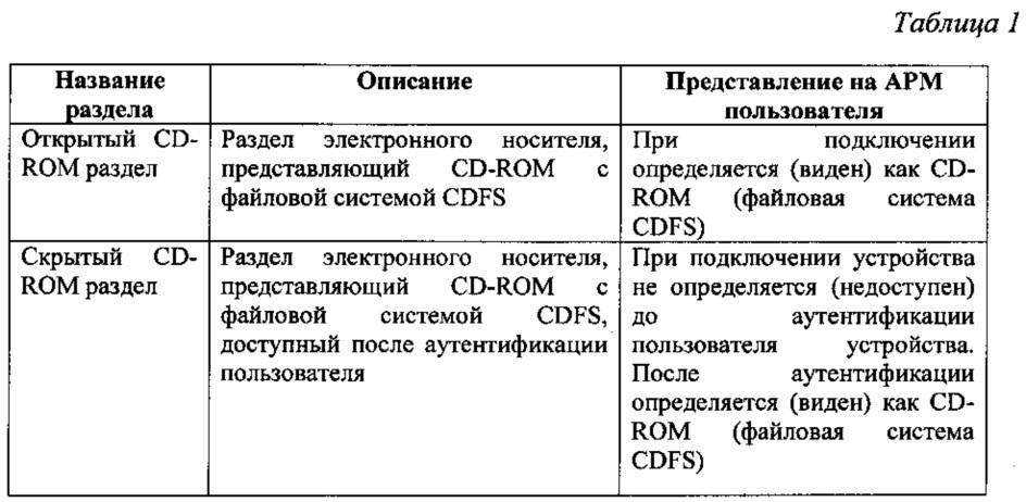 Компактный аппаратный электронный носитель информации с многоуровневым регулированием доступа к отдельным разделам памяти