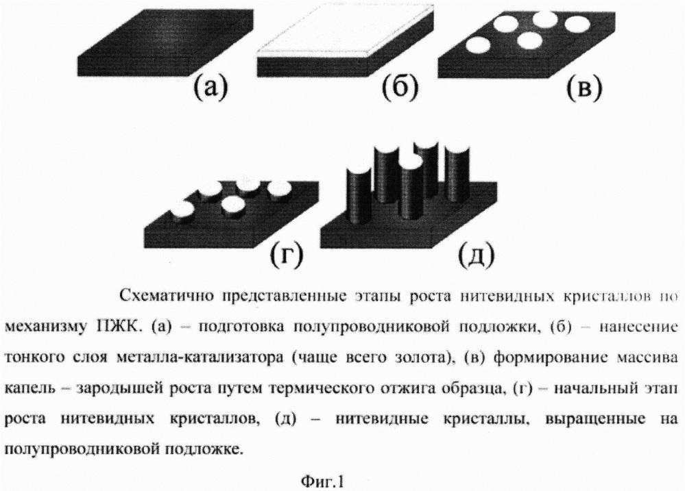Способ защиты документов, ценных бумаг или изделий с помощью полупроводниковых нитевидных нанокристаллов
