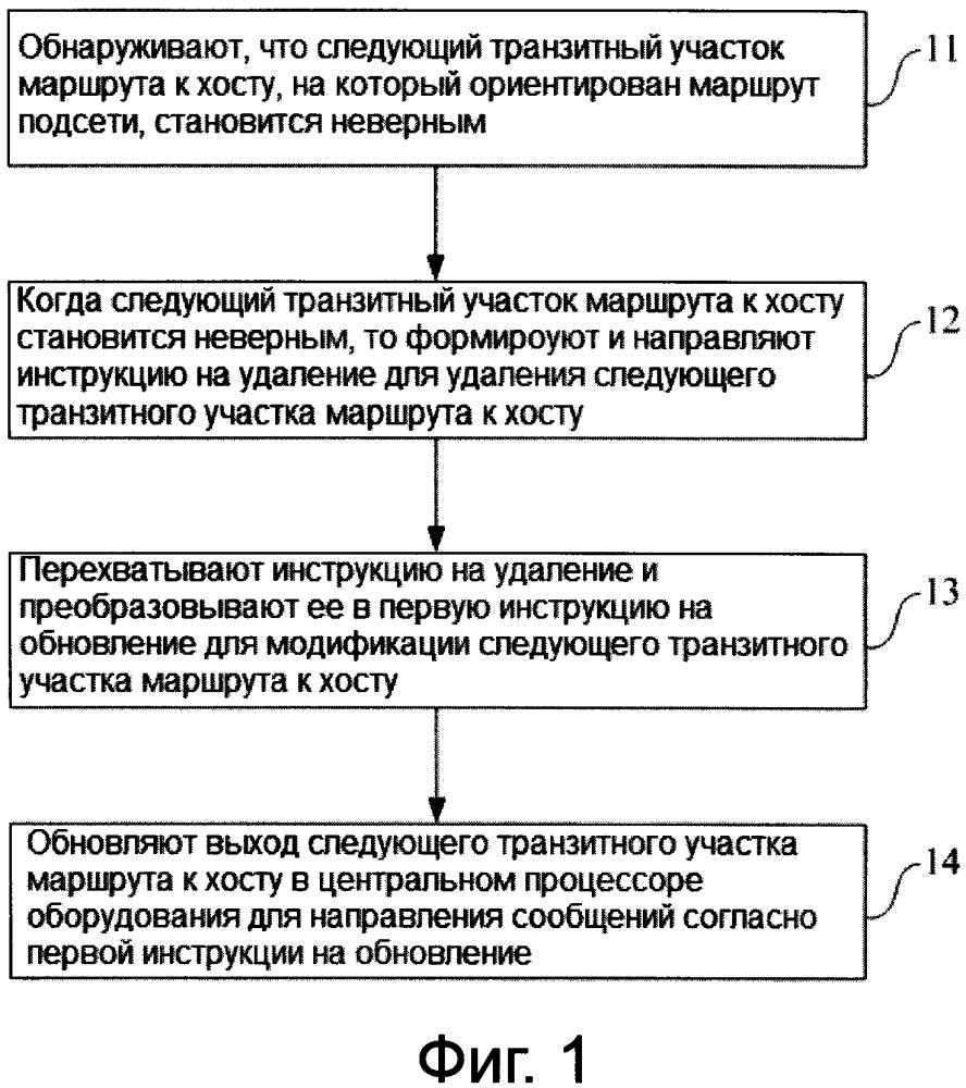 Способ обработки данных маршрута подсети и оборудование для направления сообщений