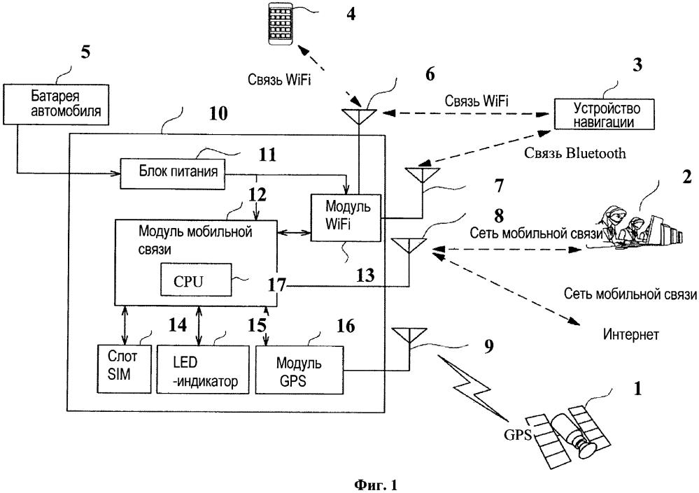 Устройство беспроводной связи, монтируемое на мобильном объекте, система управления мониторингом устройства беспроводной связи, монтируемого на мобильном объекте, способ управления мониторингом устройства беспроводной связи, монтируемого на мобильном объекте, и удаленный центр управления