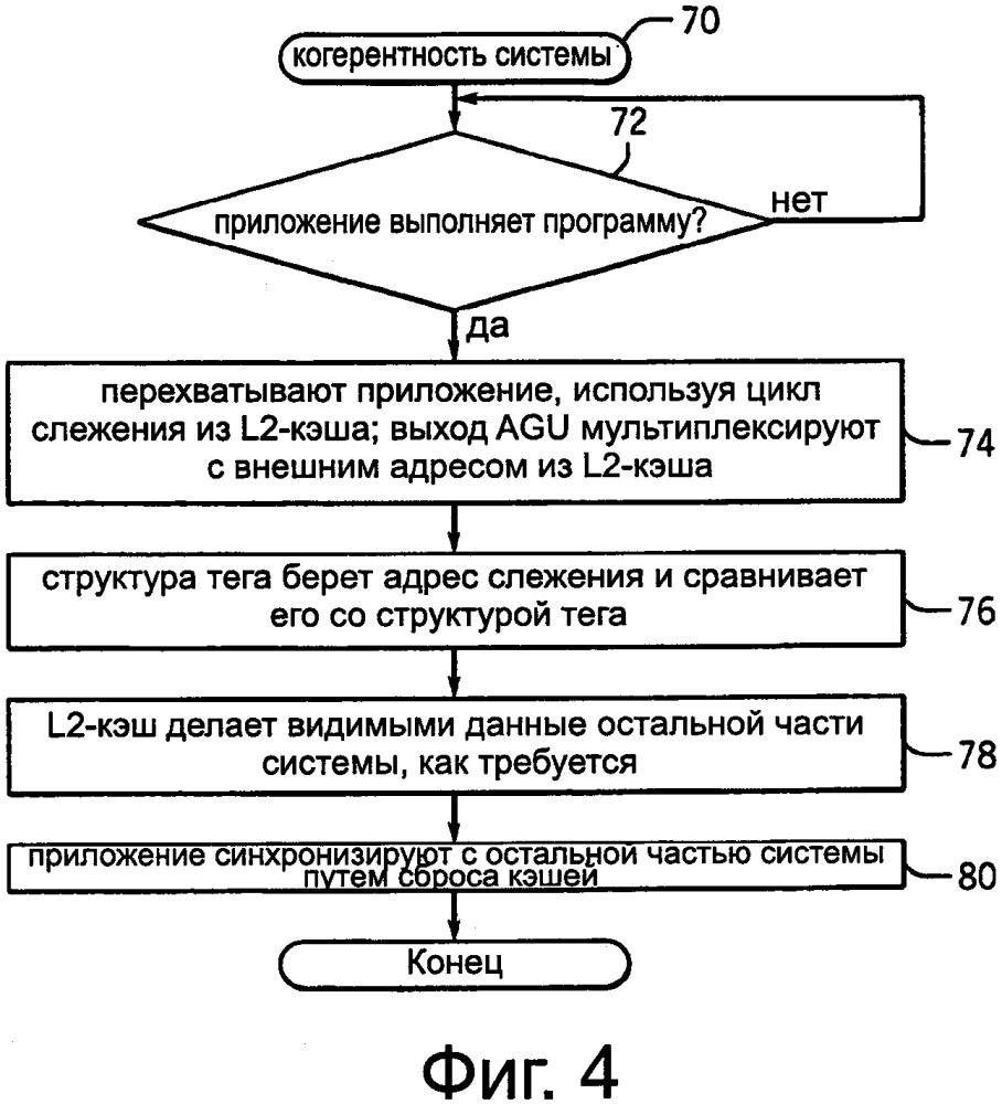 Системный когерентный кэш с возможностью фрагментации/дефрагментации