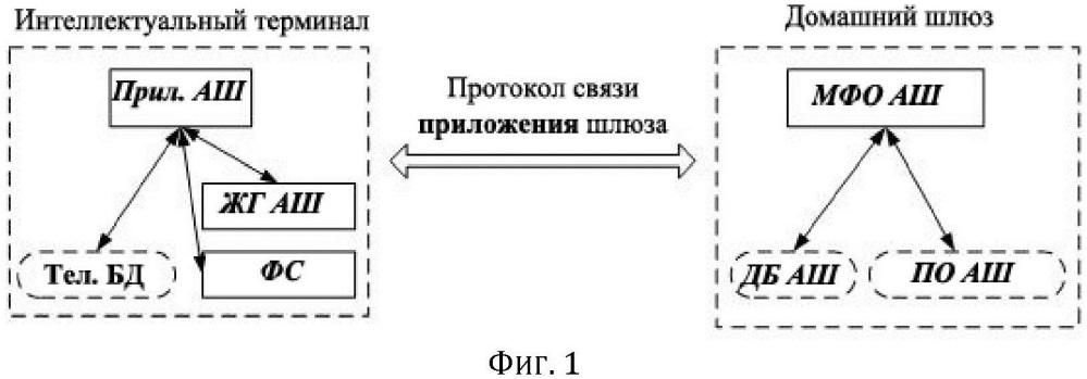 Система и метод управления домашним шлюзом с помощью интеллектуального терминала