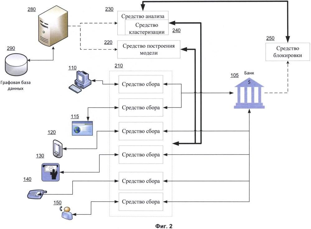 Система и способ выявления подозрительной активности пользователя при взаимодействии пользователя с различными банковскими сервисами