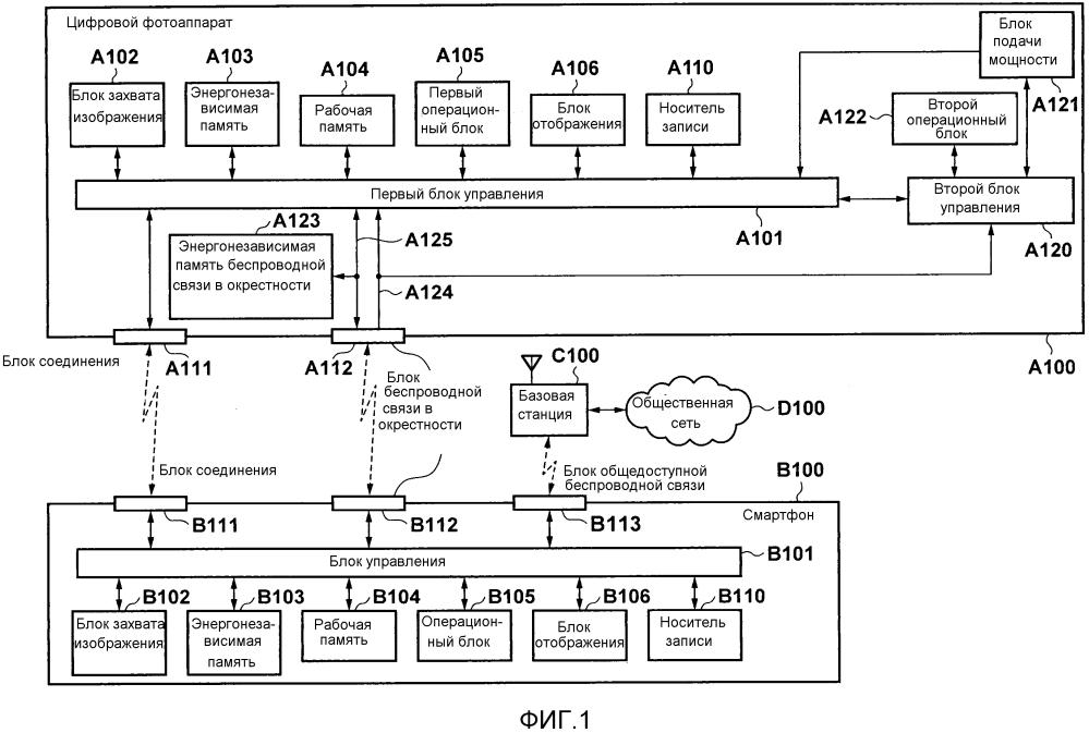 Устройство связи и способ для управления устройством связи