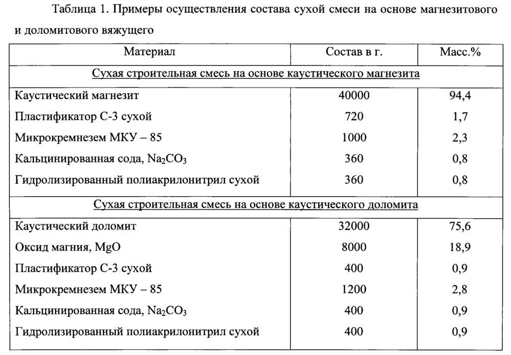 Состав водостойкого магнезиального вяжущего с нулевыми деформациями (варианты)