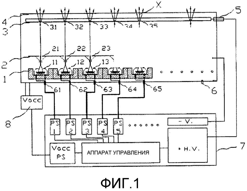 Многокатодный распределенный рентгеновский аппарат с управлением катодом и устройство компьютерной томографии, имеющее упомянутый аппарат