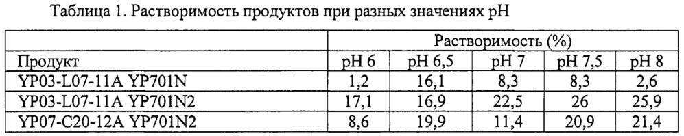 Продукт из белка бобовых культур с доведенным ph