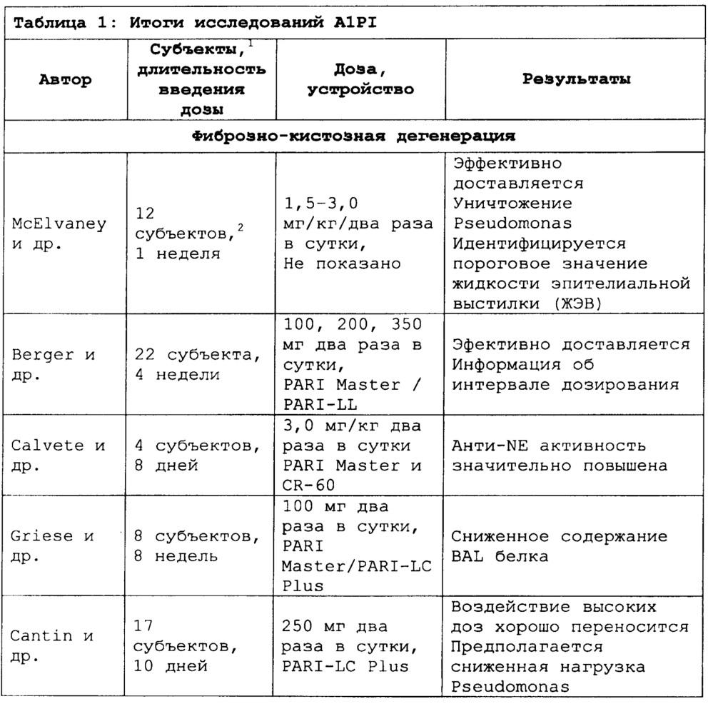 Ингибитор альфа1-протеиназы для задержки начала или прогрессирования легочных обострений