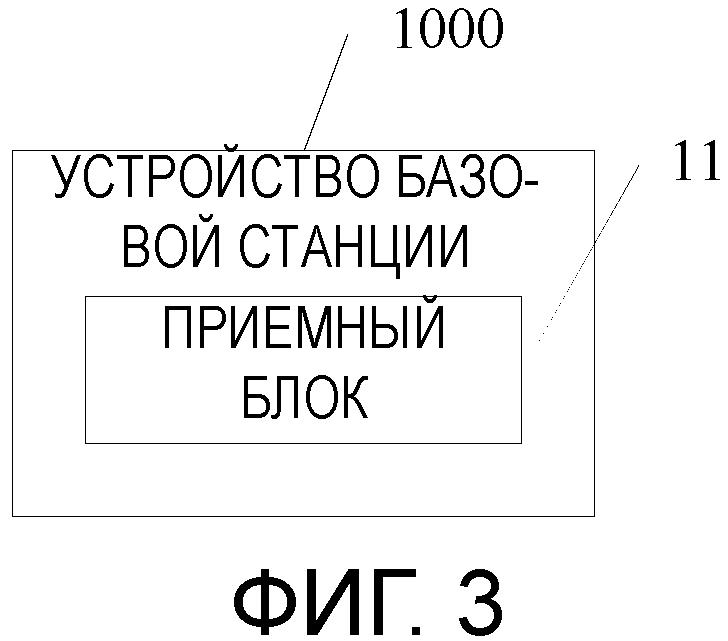 Устройство базовой станции, пользовательское оборудование и способ передачи отчета информации о состоянии канала