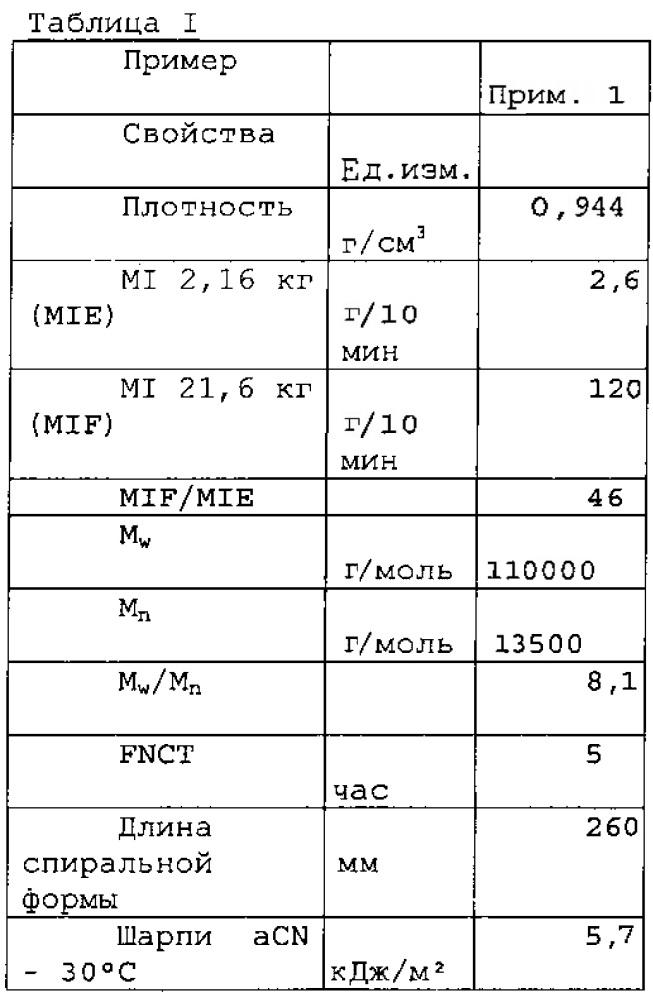Полиэтилен для литья под давлением