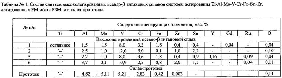 Способ термомеханической обработки высоколегированных псевдо-β титановых сплавов, легированных редкими и редкоземельными металлами