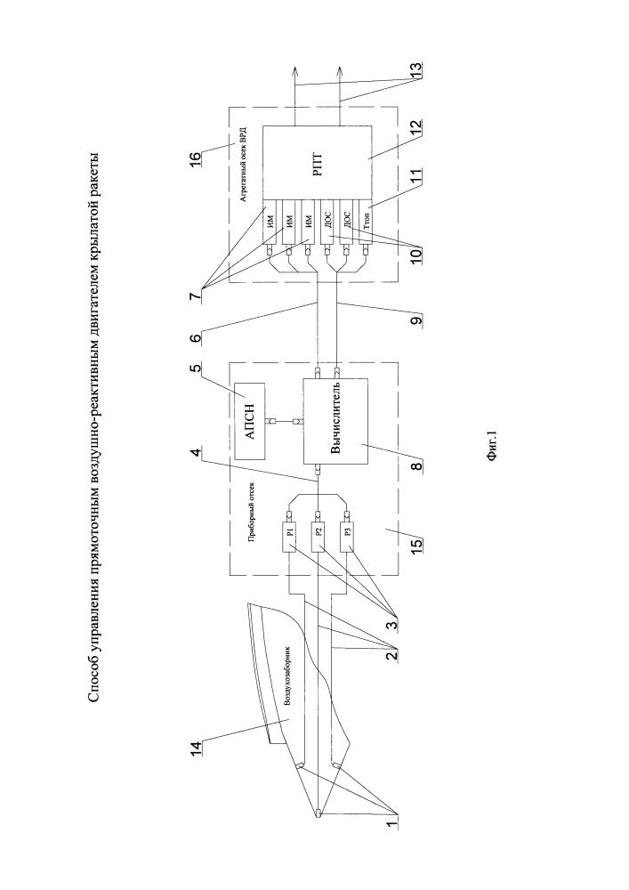 Способ управления прямоточным воздушно-реактивным двигателем крылатой ракеты