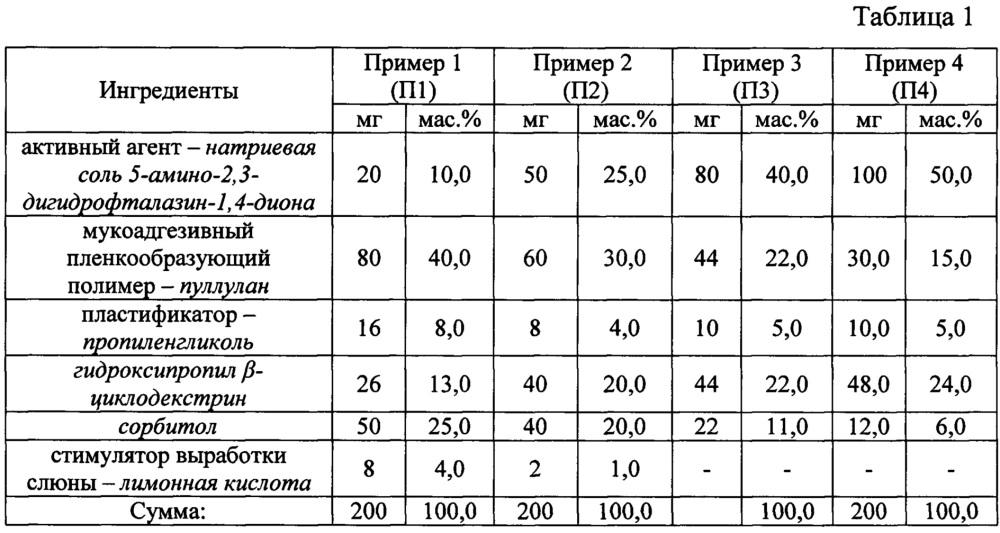 Лекарственный препарат на основе 5-амино-2,3-дигидрофталазин-1,4-диона в виде быстрорастворимой пленки для трансбуккального введения