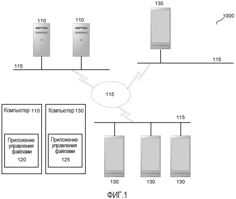 Системы и способы для управления файлами посредством мобильных вычислительных устройств