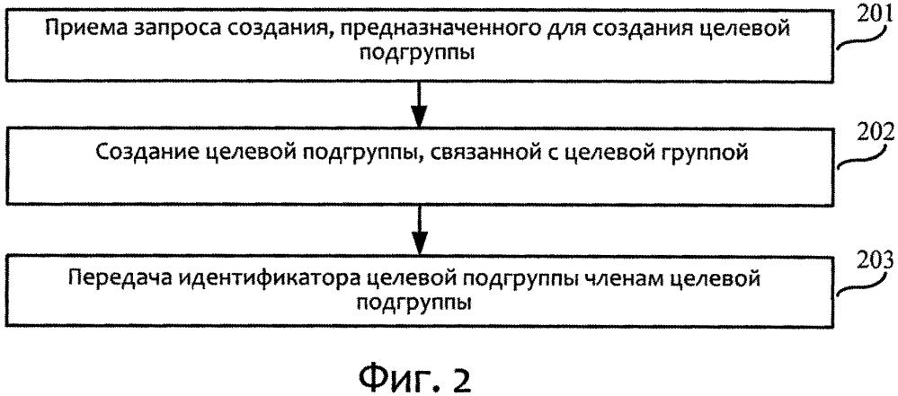 Способ и устройство для создания группы, способ и устройство для выхода из группы