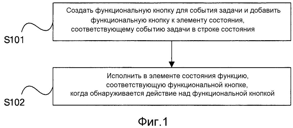 Способ и устройство для обработки события задачи