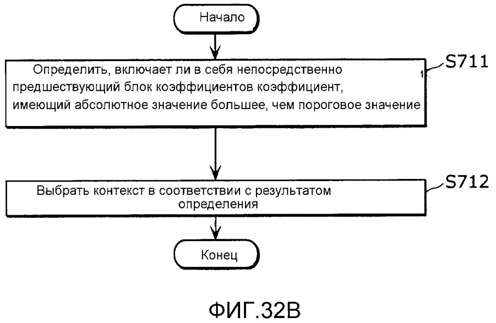 Способ кодирования изображения, способ декодирования изображения, устройство кодирования изображения, устройство декодирования изображения и устройство кодирования и декодирования изображения