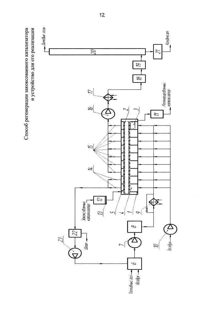 Способ регенерации закоксованного катализатора и устройство для его реализации