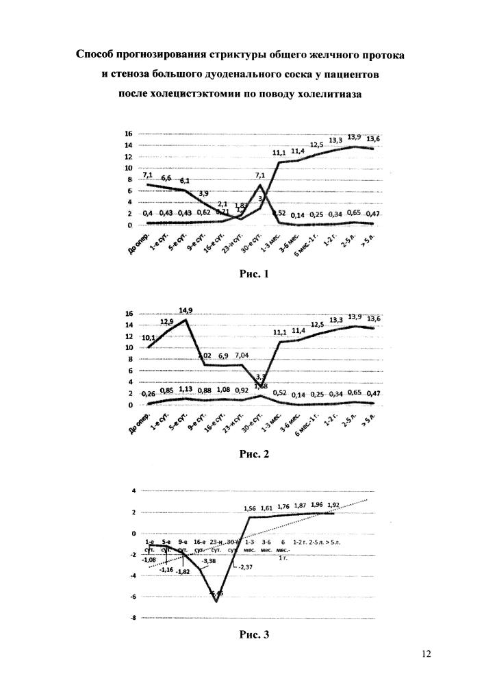 Способ прогнозирования стриктуры общего желчного протока и стеноза большого дуоденального соска у пациентов после холецистэктомии по поводу холелитиаза