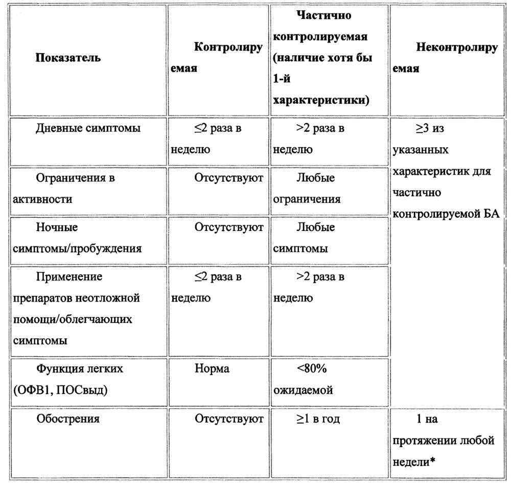Способ лечения и профилактики состояний аллергического спектра