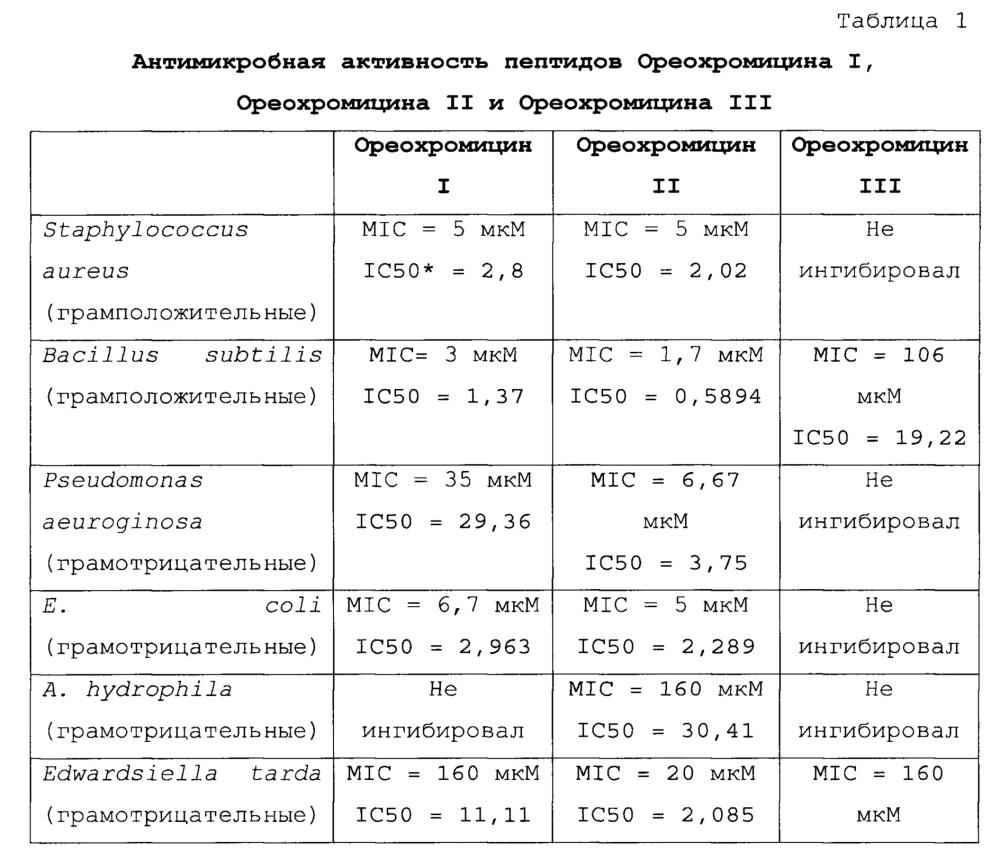 Аминокислотные последовательности для контроля патогенов