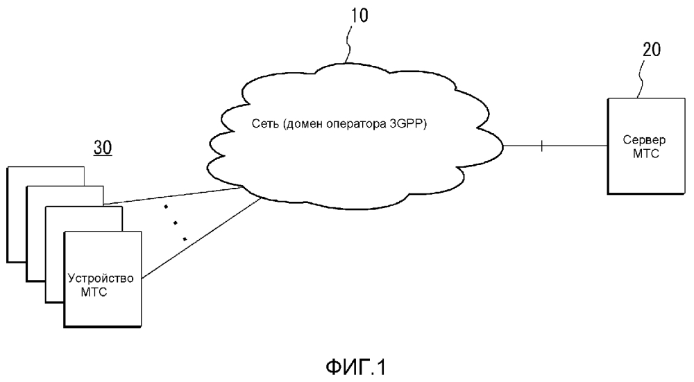 Защищенный способ запуска устройства связи машинного типа