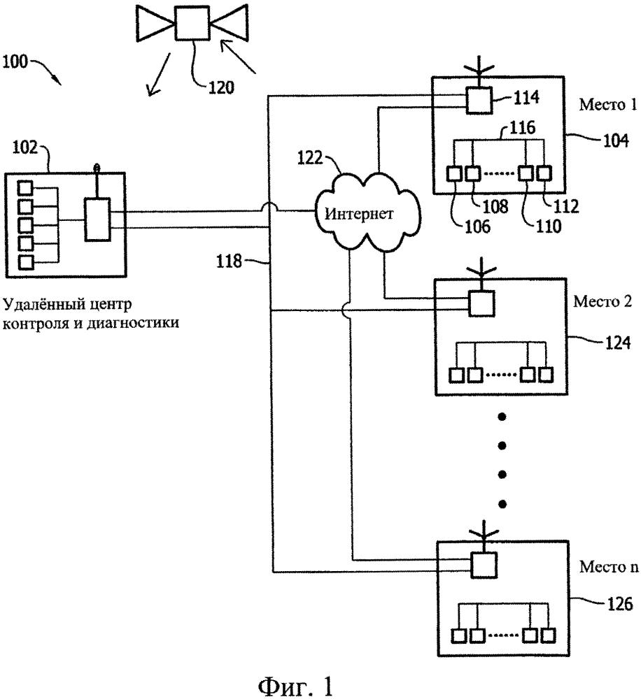Способ и система для контроля состояния группы установок