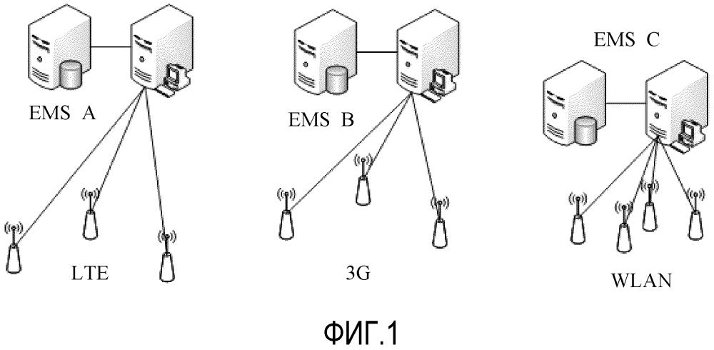 Объект службы управления интерфейсом, объект службы функций и способ управления элементами