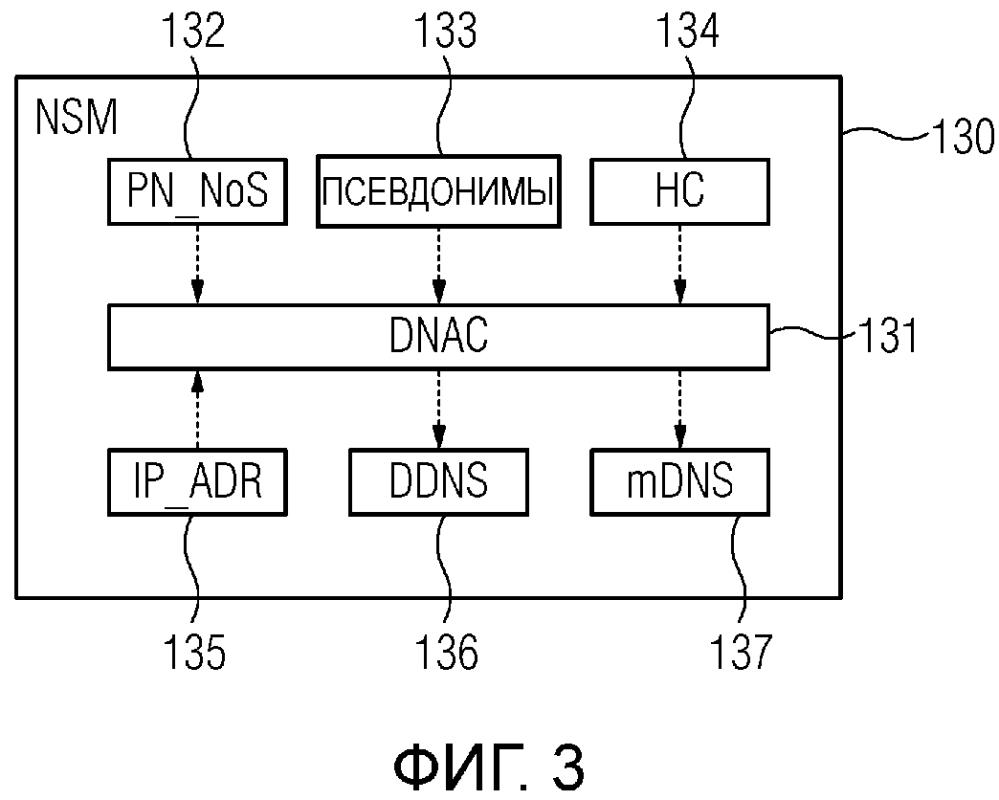 Способ для предоставления службы имен внутри промышленной системы автоматизации и устройство связи