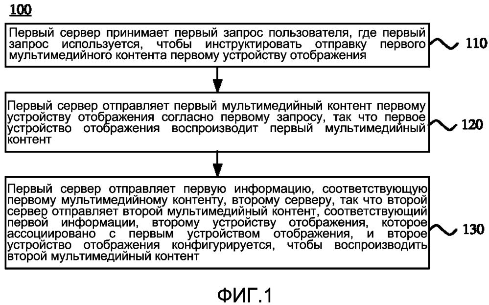 Способ, сервер и устройство отображения для воспроизведения мультимедийного контента