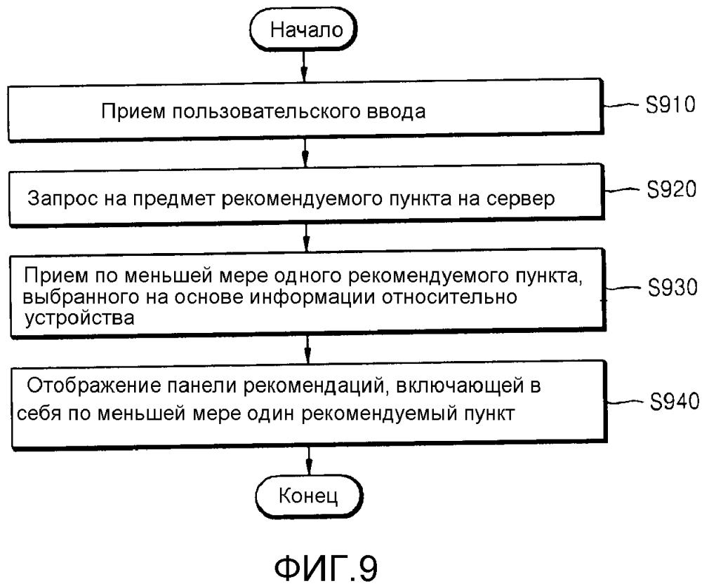 Способ и устройство для предоставления панели рекомендаций, а также способ и сервер для предоставления рекомендуемого пункта