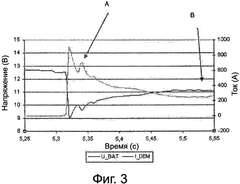 Способ и устройство контроля-управления запуском двигателя внутреннего сгорания гибридного транспортного средства