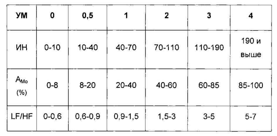 Способ определения влияния лекарственных средств на психофизиологическое состояние пациента (варианты)