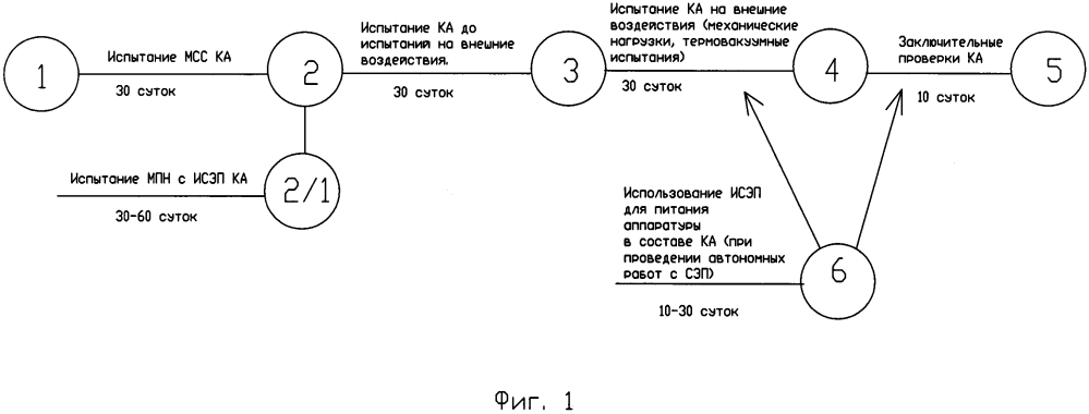 Способ изготовления космического аппарата