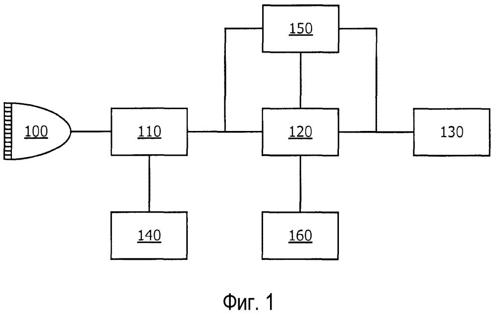 Способ и система для обработки данных ультразвуковой визуализации