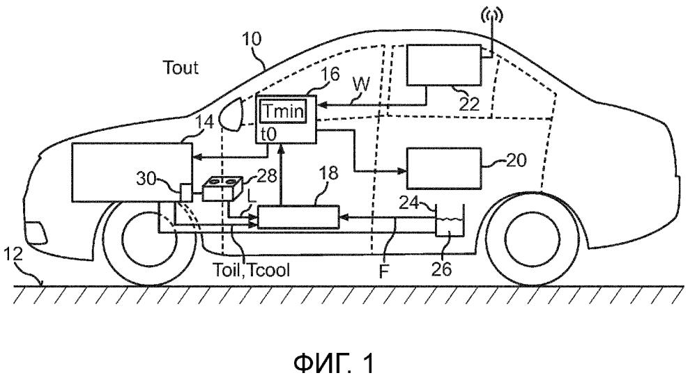 Автономная эксплуатация транспортного средства во время фазы парковки