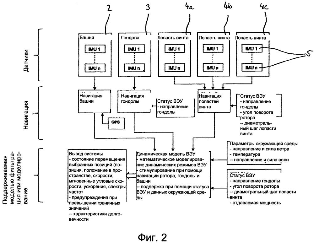 Система и способ определения перемещений и колебаний подвижных структур