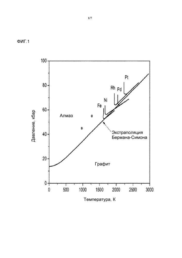 Способы улучшения спекания пка (поликристаллического алмаза) при использовании графена