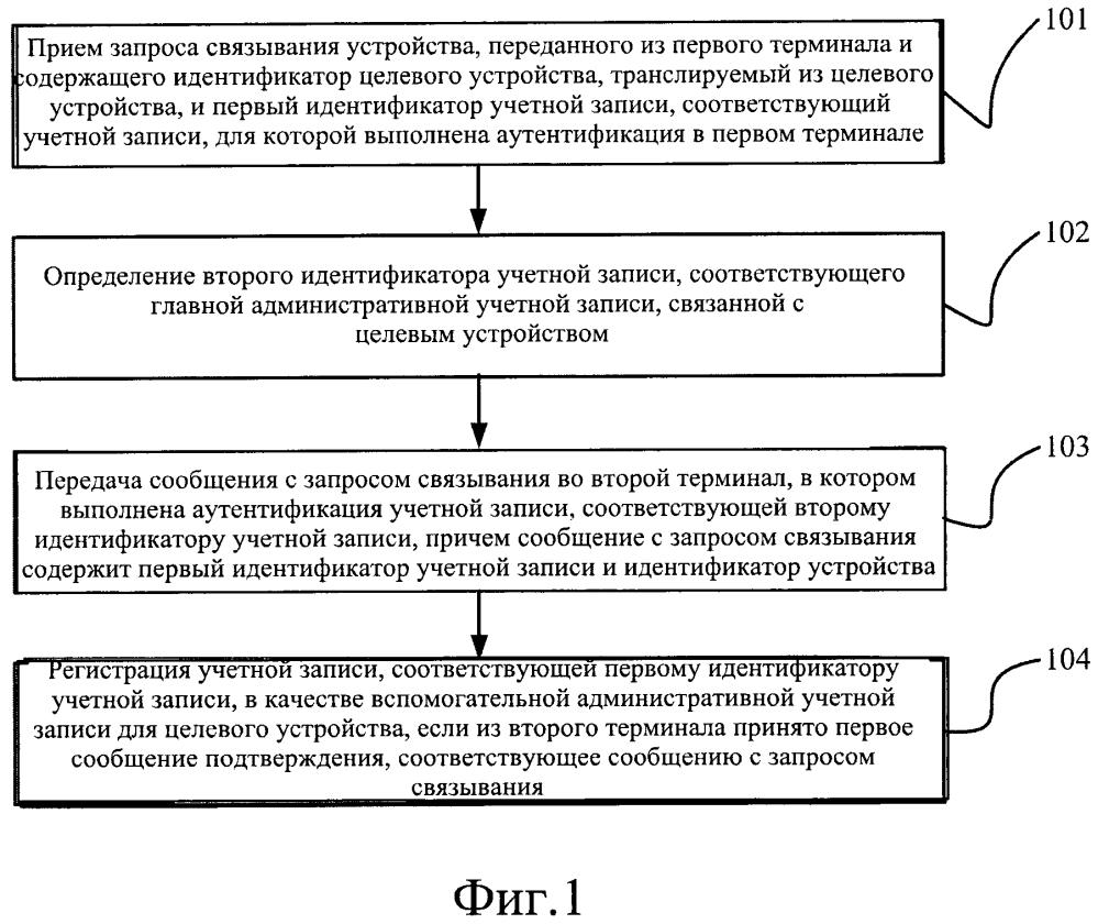 Способ, устройство и система для управления административной связью между учетной записью и устройством