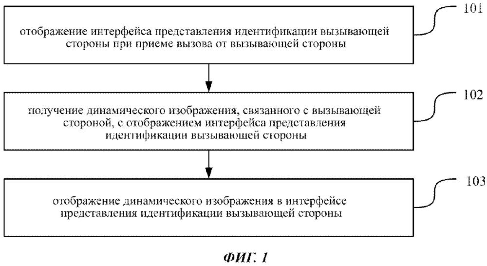 Способ и устройство для отображения разговорного интерфейса