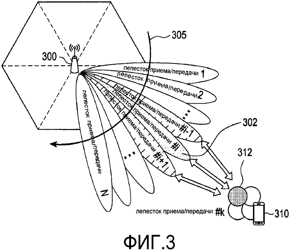 Способ и устройство связи с использованием формирования диаграммы направленности в системе беспроводной связи