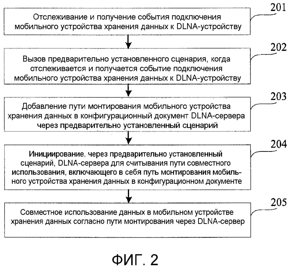 Способ и устройство для совместного использования данных