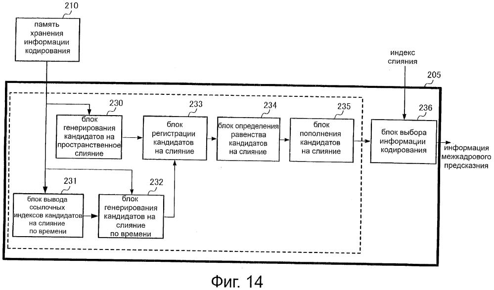 Устройство и способ декодирования движущегося изображения, долговременный считываемый компьютером носитель записи, на который записана программа декодирования изображения